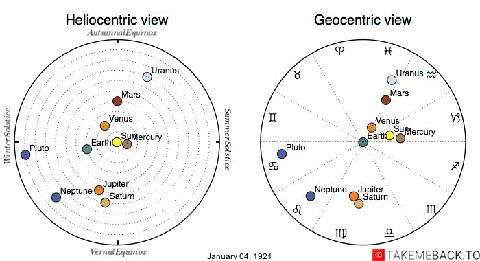 Planetary positions on January 4th, 1921 - Heliocentric and Geocentric views