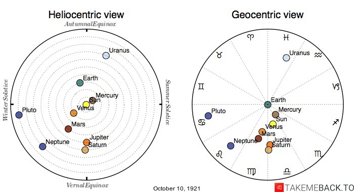 Planetary positions on October 10th, 1921 - Heliocentric and Geocentric views