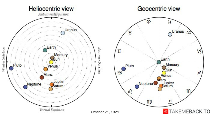 Planetary positions on October 21st, 1921 - Heliocentric and Geocentric views