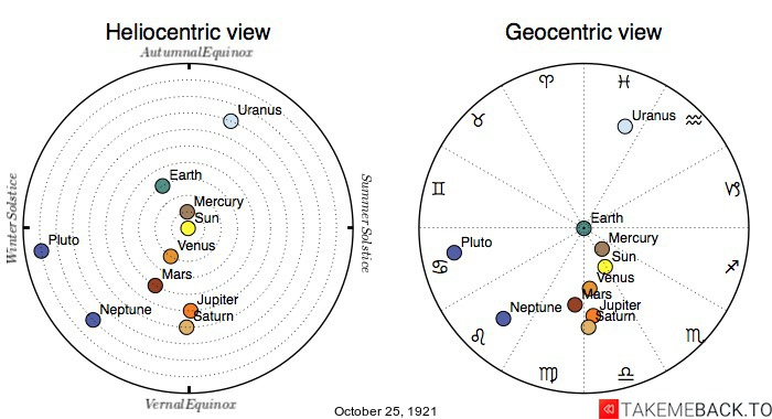 Planetary positions on October 25th, 1921 - Heliocentric and Geocentric views