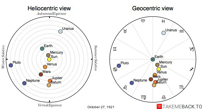 Planetary positions on October 27th, 1921 - Heliocentric and Geocentric views
