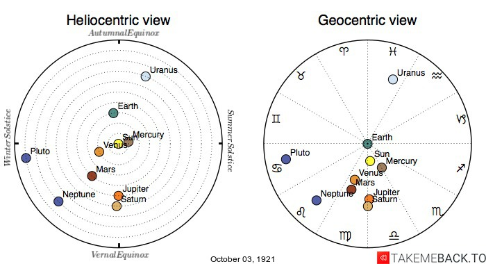 Planetary positions on October 3rd, 1921 - Heliocentric and Geocentric views