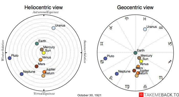 Planetary positions on October 30th, 1921 - Heliocentric and Geocentric views
