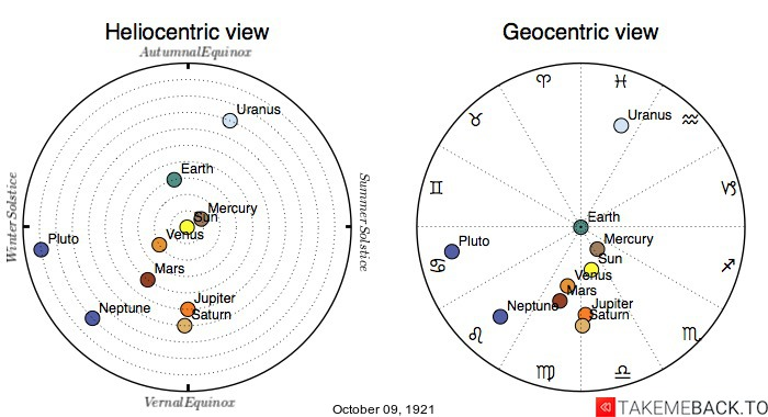 Planetary positions on October 9th, 1921 - Heliocentric and Geocentric views
