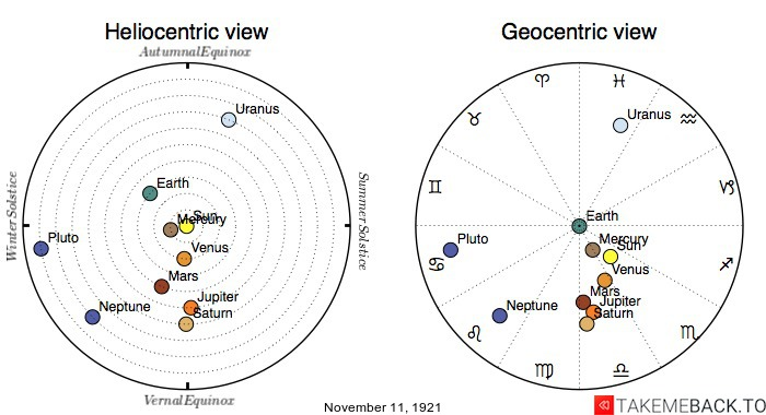 Planetary positions on November 11th, 1921 - Heliocentric and Geocentric views