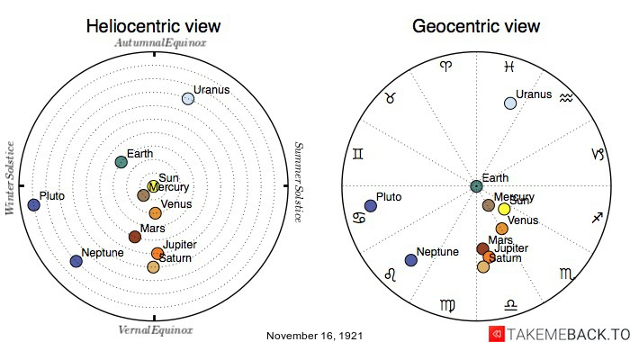 Planetary positions on November 16th, 1921 - Heliocentric and Geocentric views