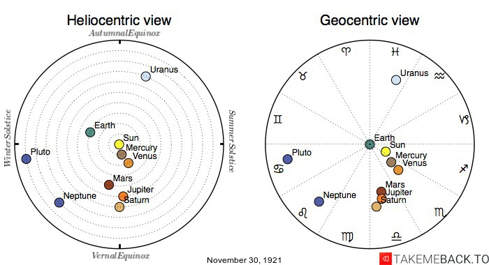 Planetary positions on November 30th, 1921 - Heliocentric and Geocentric views
