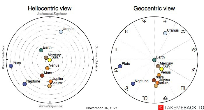 Planetary positions on November 4th, 1921 - Heliocentric and Geocentric views