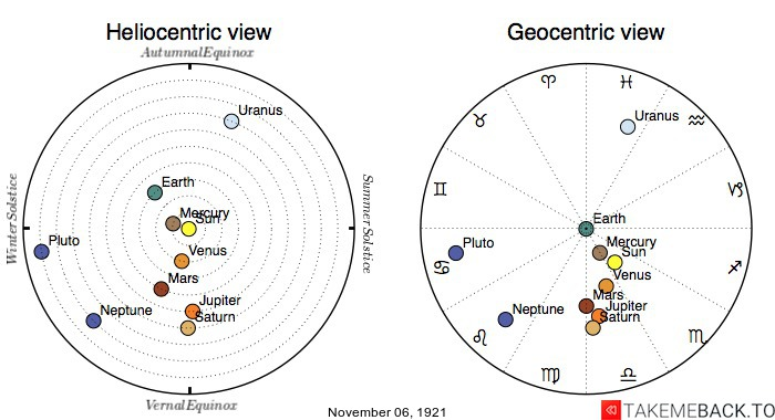 Planetary positions on November 6th, 1921 - Heliocentric and Geocentric views