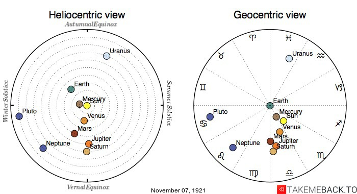 Planetary positions on November 7th, 1921 - Heliocentric and Geocentric views