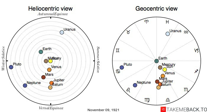 Planetary positions on November 09, 1921 - Heliocentric and Geocentric views
