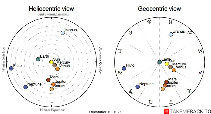 Planetary positions on December 10th, 1921 - Heliocentric and Geocentric views