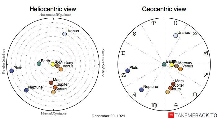 Planetary positions on December 20th, 1921 - Heliocentric and Geocentric views
