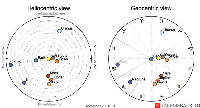 Planetary positions on December 29, 1921 - Heliocentric and Geocentric views