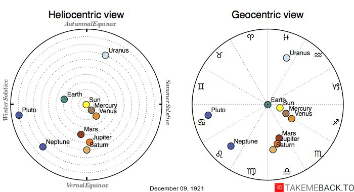 Planetary positions on December 9th, 1921 - Heliocentric and Geocentric views