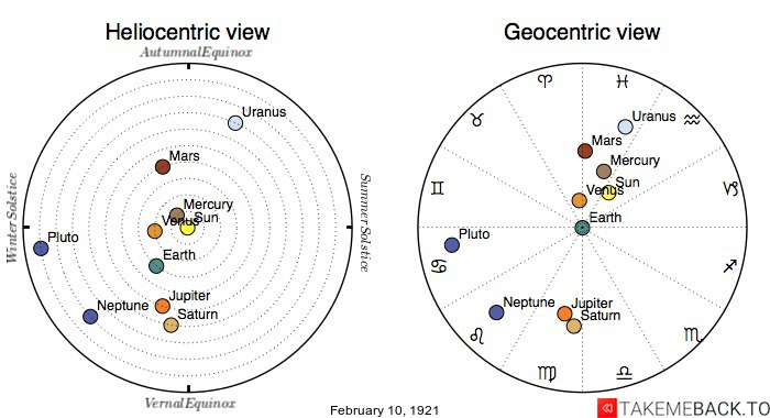 Planetary positions on February 10th, 1921 - Heliocentric and Geocentric views