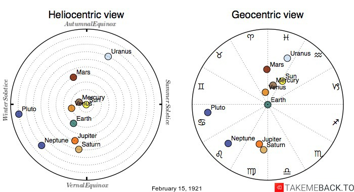 Planetary positions on February 15th, 1921 - Heliocentric and Geocentric views