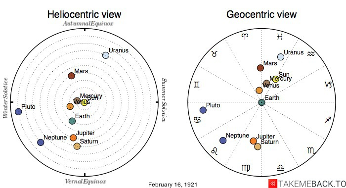 Planetary positions on February 16th, 1921 - Heliocentric and Geocentric views