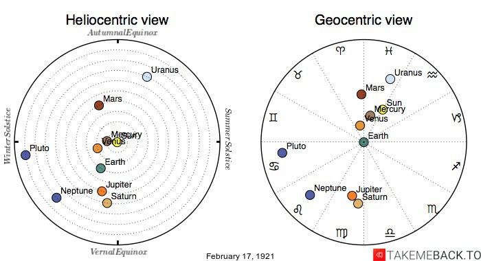 Planetary positions on February 17th, 1921 - Heliocentric and Geocentric views