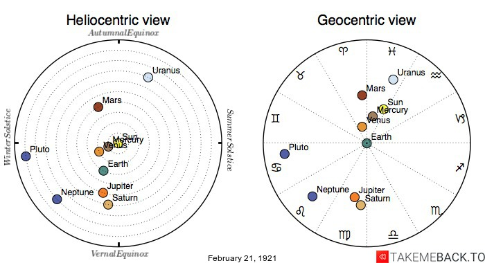 Planetary positions on February 21st, 1921 - Heliocentric and Geocentric views