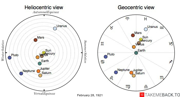 Planetary positions on February 28th, 1921 - Heliocentric and Geocentric views