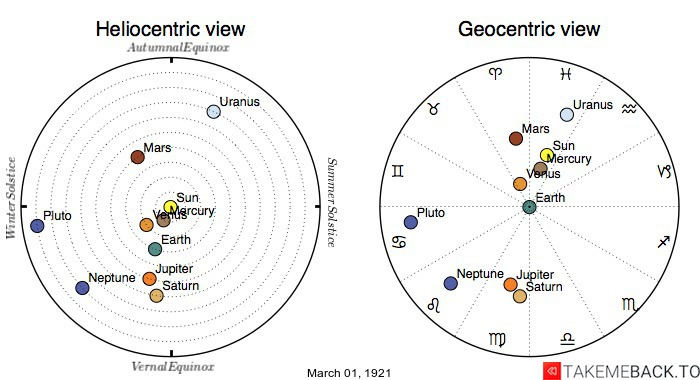 Planetary positions on March 1st, 1921 - Heliocentric and Geocentric views