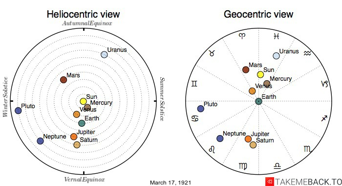 Planetary positions on March 17th, 1921 - Heliocentric and Geocentric views
