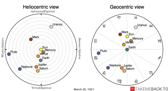Planetary positions on March 20th, 1921 - Heliocentric and Geocentric views