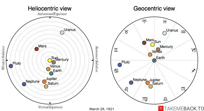 Planetary positions on March 28th, 1921 - Heliocentric and Geocentric views