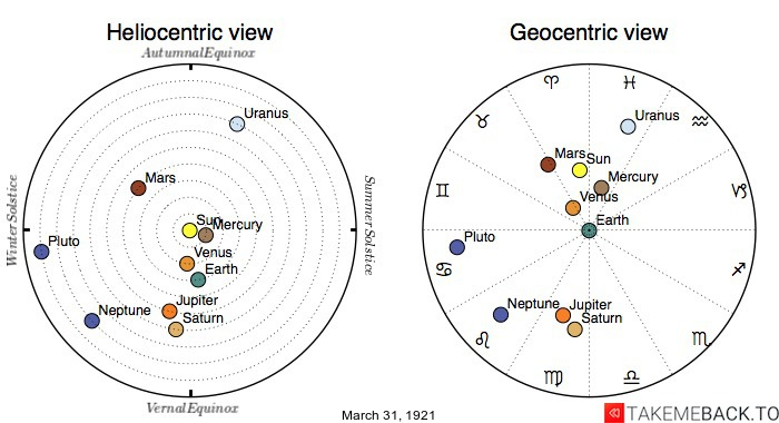 Planetary positions on March 31st, 1921 - Heliocentric and Geocentric views