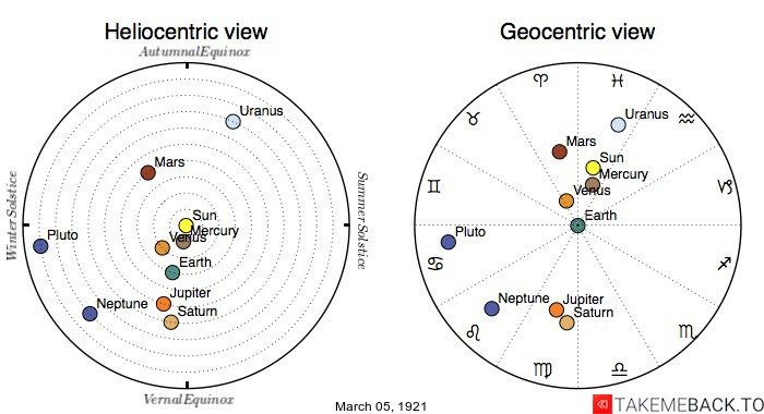 Planetary positions on March 5th, 1921 - Heliocentric and Geocentric views