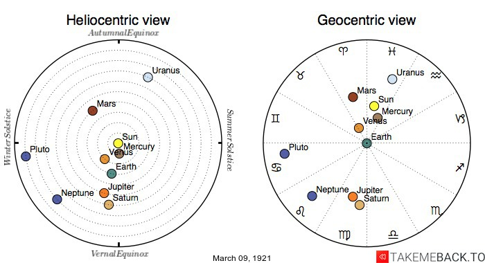 Planetary positions on March 9th, 1921 - Heliocentric and Geocentric views