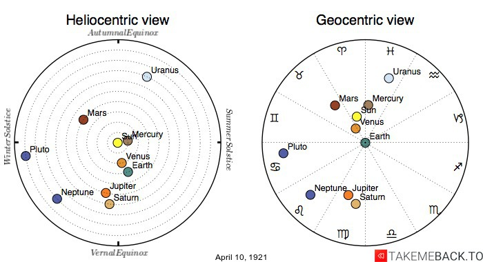 Planetary positions on April 10th, 1921 - Heliocentric and Geocentric views