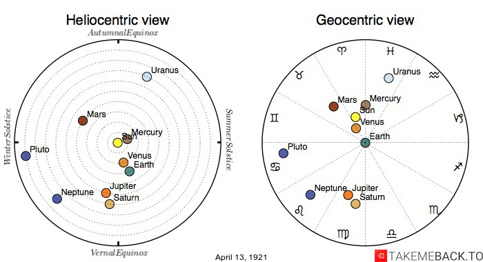 Planetary positions on April 13th, 1921 - Heliocentric and Geocentric views