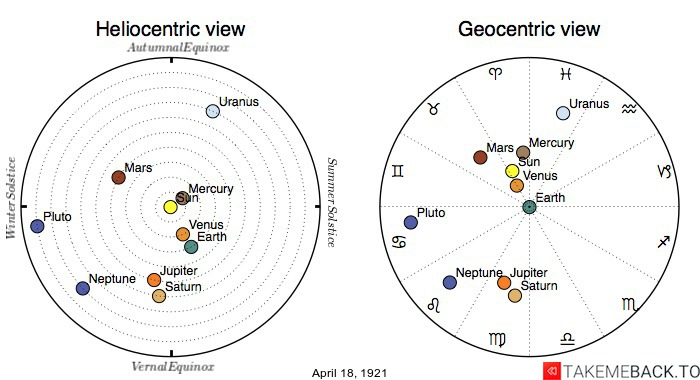 Planetary positions on April 18th, 1921 - Heliocentric and Geocentric views
