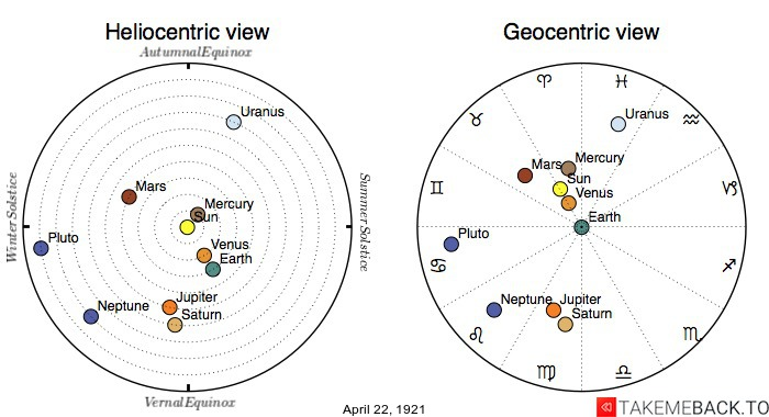 Planetary positions on April 22nd, 1921 - Heliocentric and Geocentric views