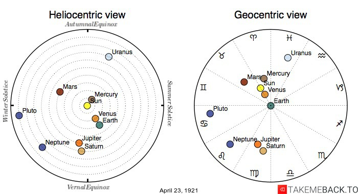 Planetary positions on April 23rd, 1921 - Heliocentric and Geocentric views