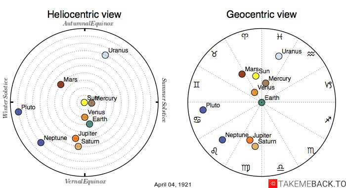 Planetary positions on April 4th, 1921 - Heliocentric and Geocentric views