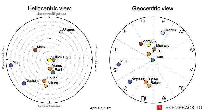 Planetary positions on April 7th, 1921 - Heliocentric and Geocentric views