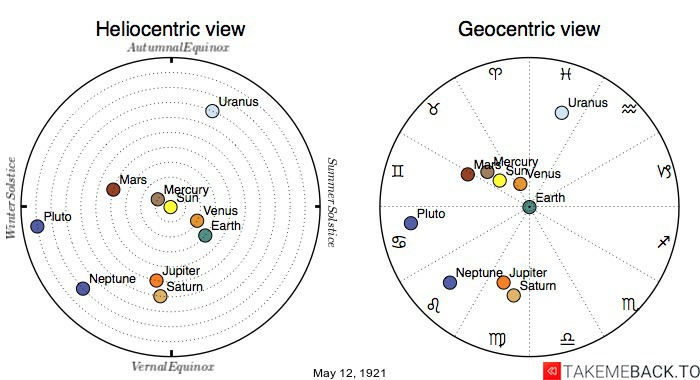 Planetary positions on May 12, 1921 - Heliocentric and Geocentric views