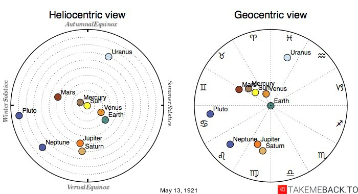 Planetary positions on May 13th, 1921 - Heliocentric and Geocentric views