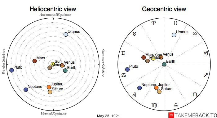 Planetary positions on May 25th, 1921 - Heliocentric and Geocentric views
