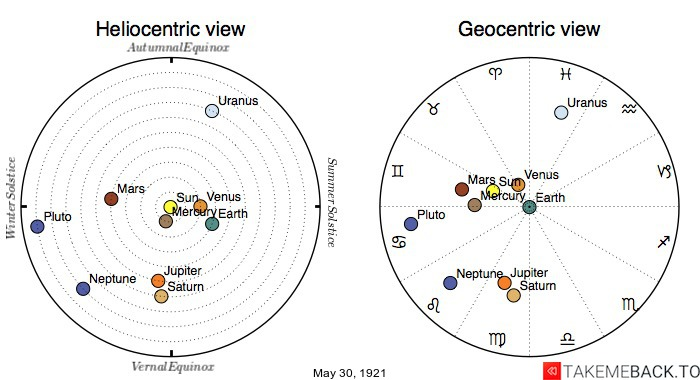 Planetary positions on May 30th, 1921 - Heliocentric and Geocentric views