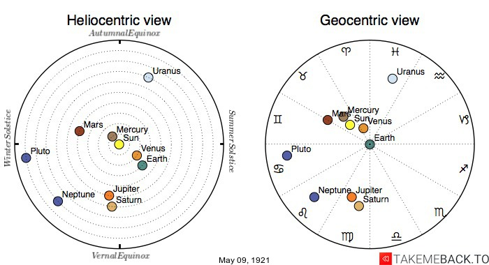 Planetary positions on May 9th, 1921 - Heliocentric and Geocentric views