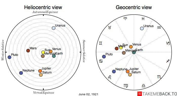 Planetary positions on June 2nd, 1921 - Heliocentric and Geocentric views