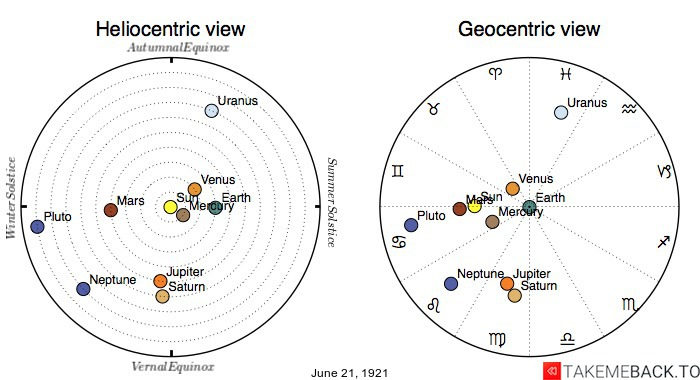 Planetary positions on June 21st, 1921 - Heliocentric and Geocentric views