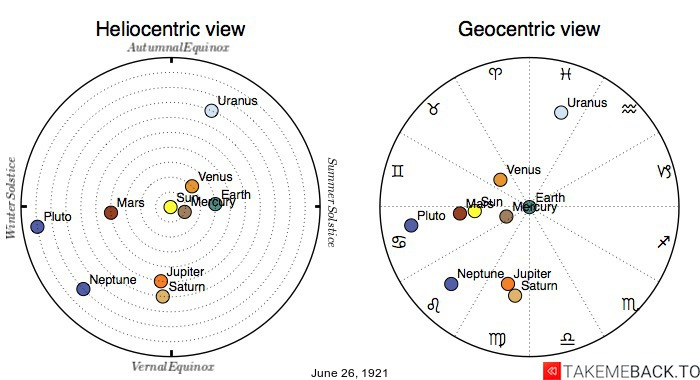 Planetary positions on June 26th, 1921 - Heliocentric and Geocentric views