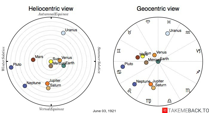Planetary positions on June 3rd, 1921 - Heliocentric and Geocentric views