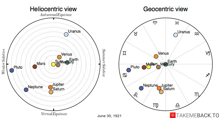 Planetary positions on June 30th, 1921 - Heliocentric and Geocentric views