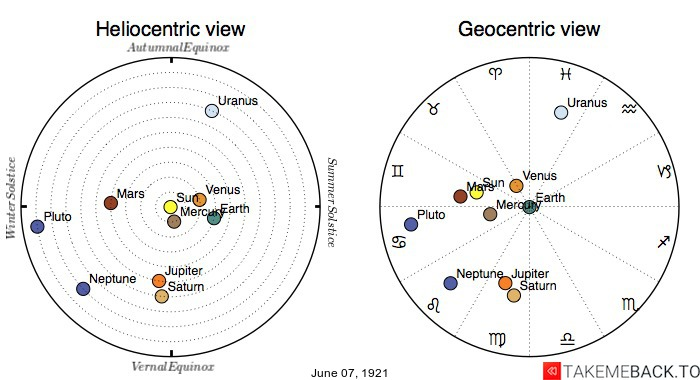 Planetary positions on June 7th, 1921 - Heliocentric and Geocentric views